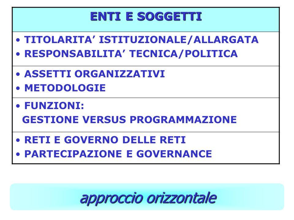 ENTI E SOGGETTI TITOLARITA ISTITUZIONALE/ALLARGATA RESPONSABILITA TECNICA/POLITICA ASSETTI ORGANIZZATIVI METODOLOGIE FUNZIONI: GESTIONE VERSUS PROGRAMMAZIONE RETI E GOVERNO DELLE RETI PARTECIPAZIONE E GOVERNANCE approccio orizzontale