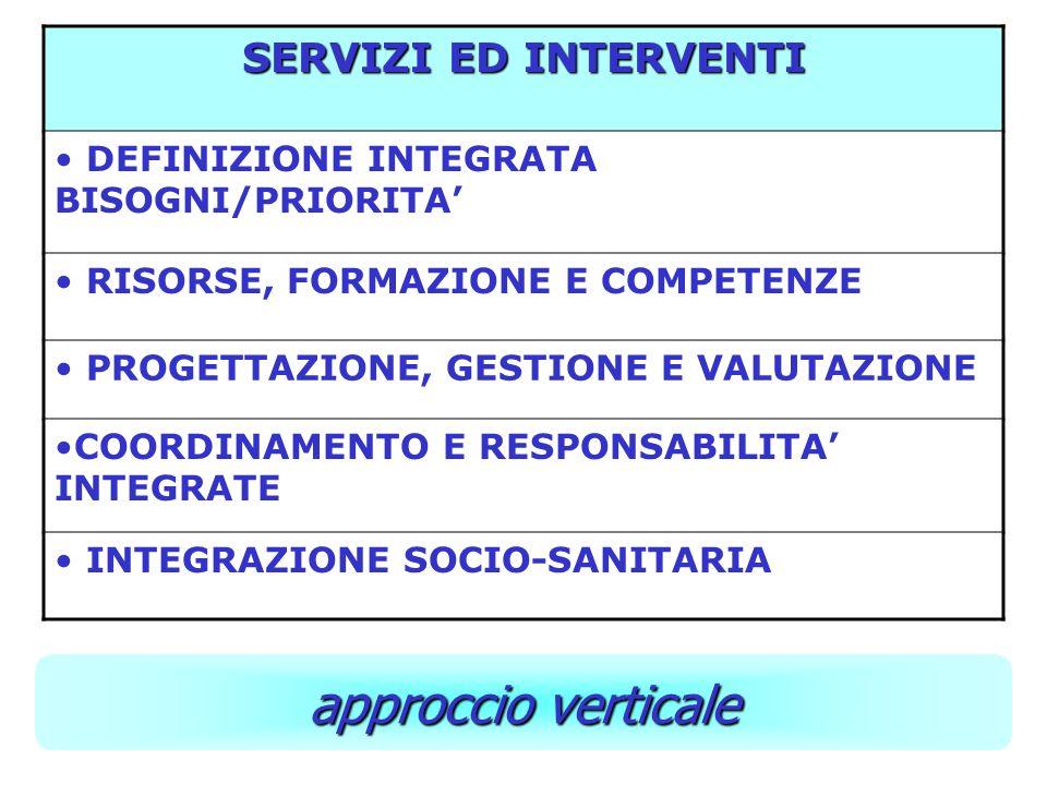 SERVIZI ED INTERVENTI DEFINIZIONE INTEGRATA BISOGNI/PRIORITA RISORSE, FORMAZIONE E COMPETENZE PROGETTAZIONE, GESTIONE E VALUTAZIONE COORDINAMENTO E RESPONSABILITA INTEGRATE INTEGRAZIONE SOCIO-SANITARIA approccio verticale