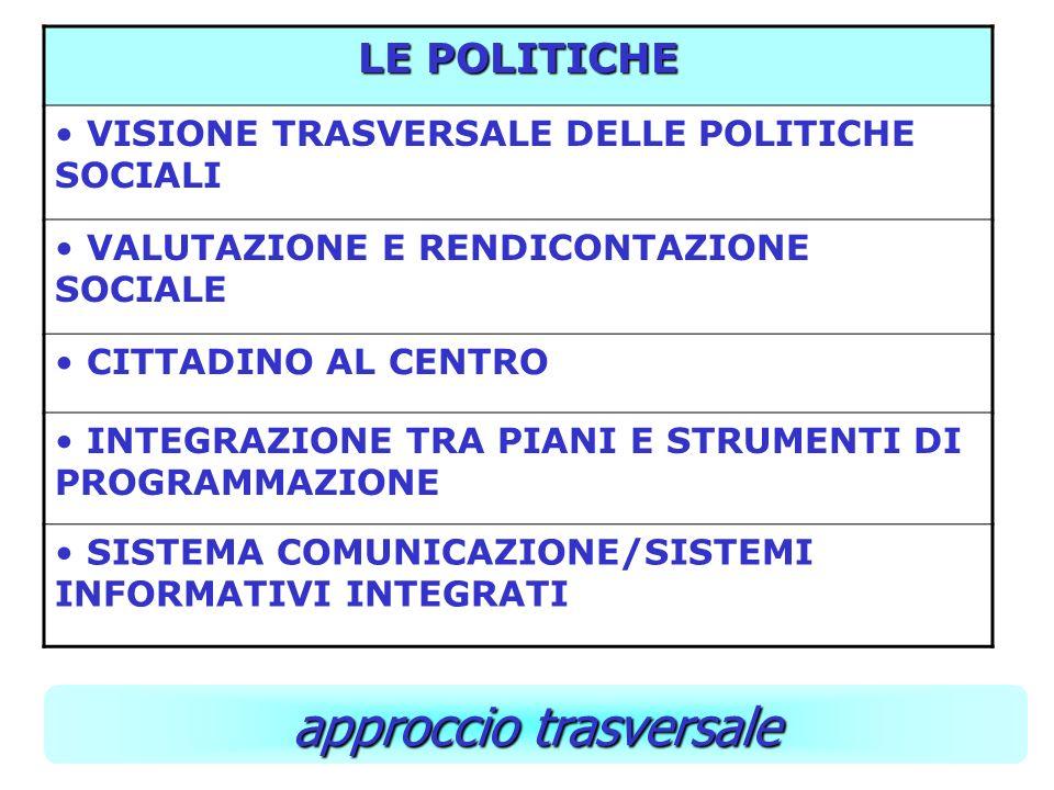 LE POLITICHE VISIONE TRASVERSALE DELLE POLITICHE SOCIALI VALUTAZIONE E RENDICONTAZIONE SOCIALE CITTADINO AL CENTRO INTEGRAZIONE TRA PIANI E STRUMENTI DI PROGRAMMAZIONE SISTEMA COMUNICAZIONE/SISTEMI INFORMATIVI INTEGRATI approccio trasversale