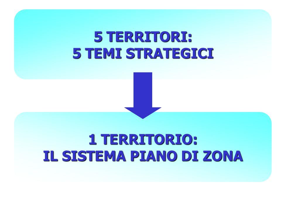 5 TERRITORI: 5 TEMI STRATEGICI 1 TERRITORIO: IL SISTEMA PIANO DI ZONA