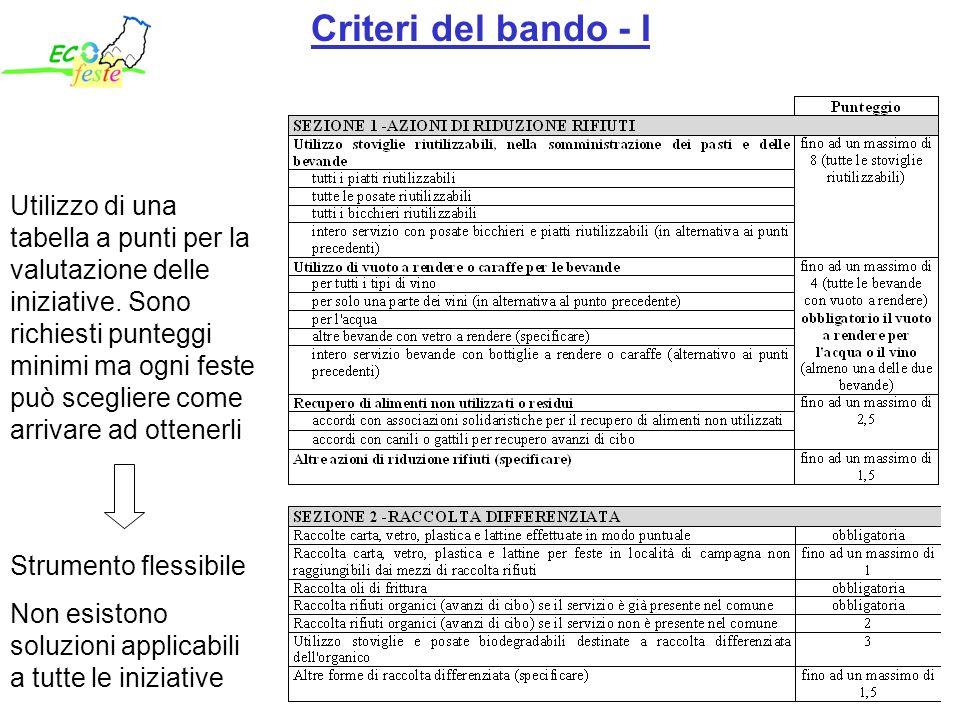 Utilizzo di una tabella a punti per la valutazione delle iniziative.