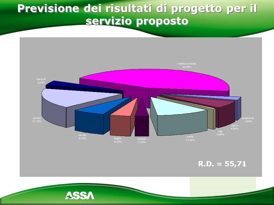 Previsione dei risultati di progetto per il servizio proposto R.D. = 55,71