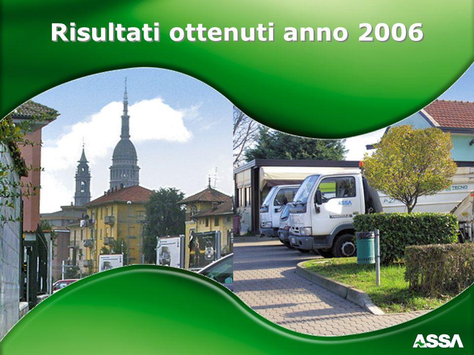 Risultati ottenuti anno 2006