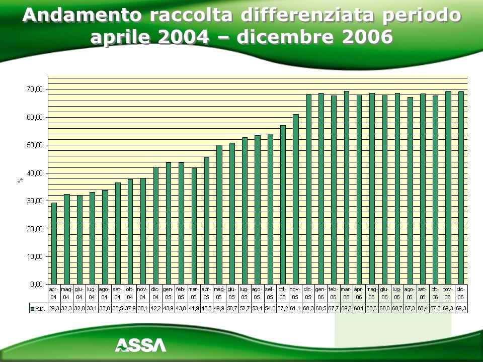 Andamento raccolta differenziata periodo aprile 2004 – dicembre 2006