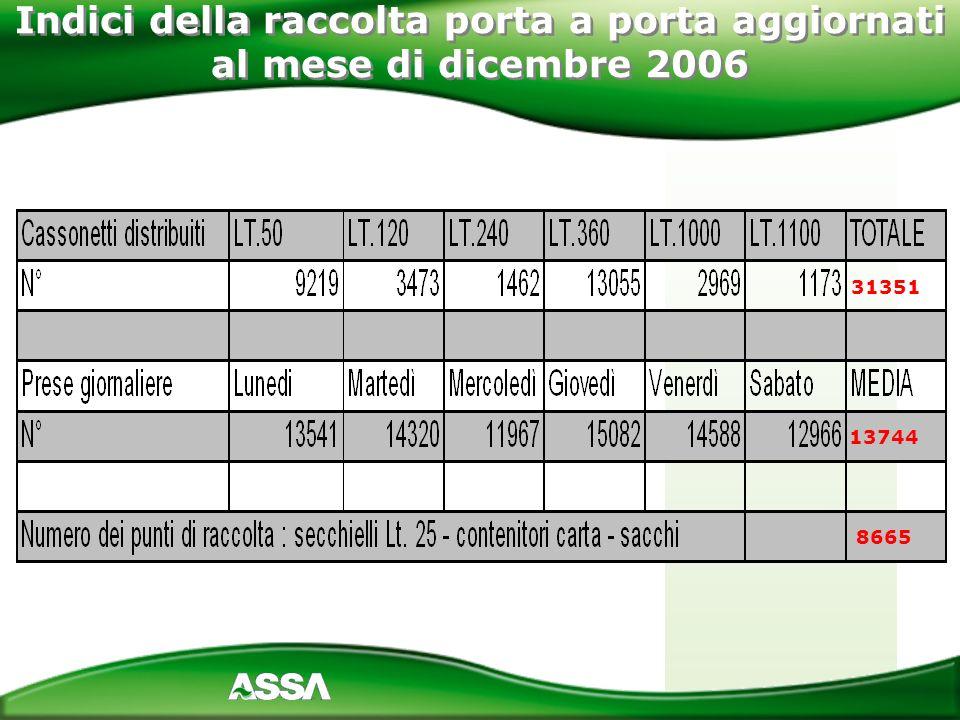 Indici della raccolta porta a porta aggiornati al mese di dicembre 2006 31351 13744 8665