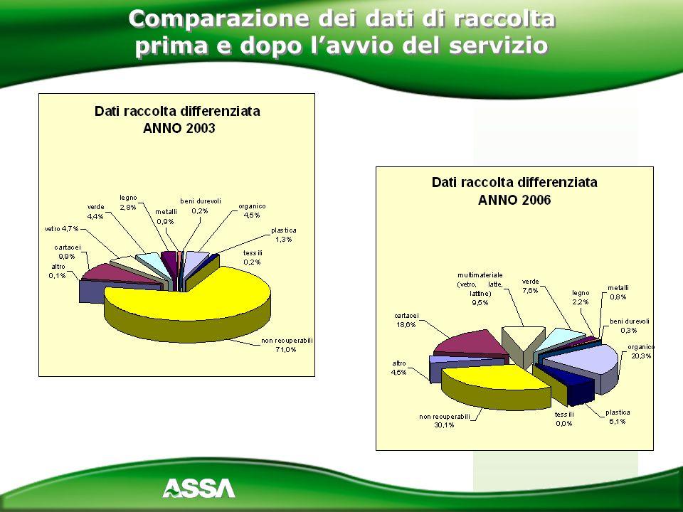 Comparazione dei dati di raccolta prima e dopo lavvio del servizio