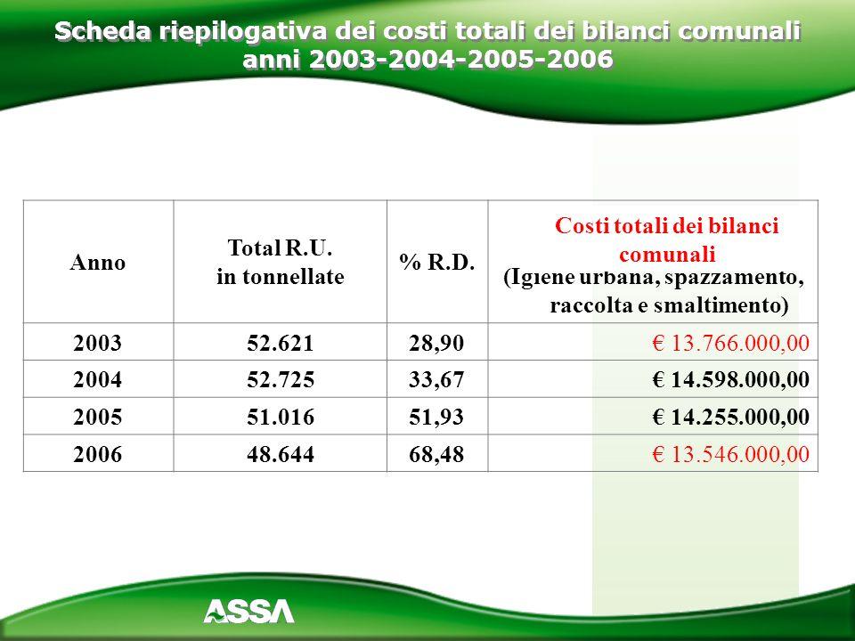 Anno Total R.U. in tonnellate % R.D. Costi totali dei bilanci comunali (Igiene urbana, spazzamento, raccolta e smaltimento) 200352.62128,90 13.766.000