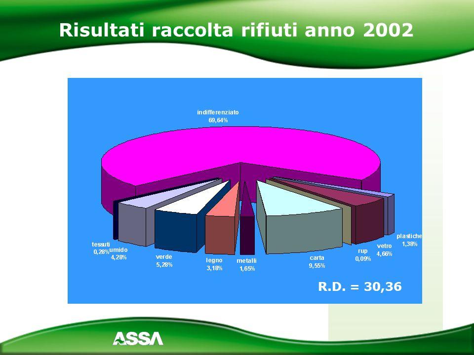 Il Progetto Territoriale di raccolta differenziata porta a porta per la città di Novara è stato attivato nel mese di maggio del 2004 ed è stato portato a termine nel mese di luglio del 2006, per un totale di 27 mesi consecutivi di attività rivolte ad una popolazione residente di 102.817 (al 31.12.2005) suddivisa in 43.000 utenze domestiche e 5.378 non domestiche.