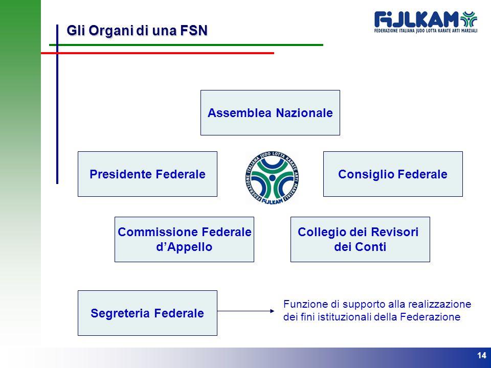 14 Gli Organi di una FSN Assemblea Nazionale Consiglio FederalePresidente Federale Collegio dei Revisori dei Conti Segreteria Federale Funzione di sup