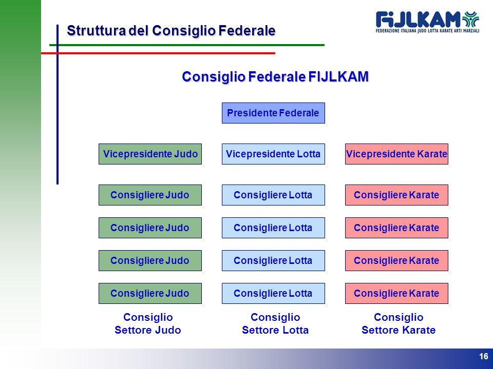 16 Struttura del Consiglio Federale Presidente Federale Vicepresidente JudoVicepresidente LottaVicepresidente Karate Consigliere Judo Consigliere Lott