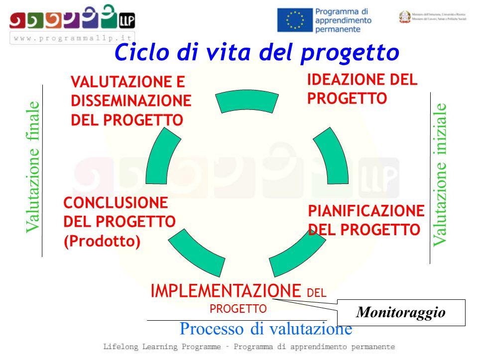Ciclo di vita del progetto IDEAZIONE DEL PROGETTO PIANIFICAZIONE DEL PROGETTO CONCLUSIONE DEL PROGETTO (Prodotto) VALUTAZIONE E DISSEMINAZIONE DEL PRO
