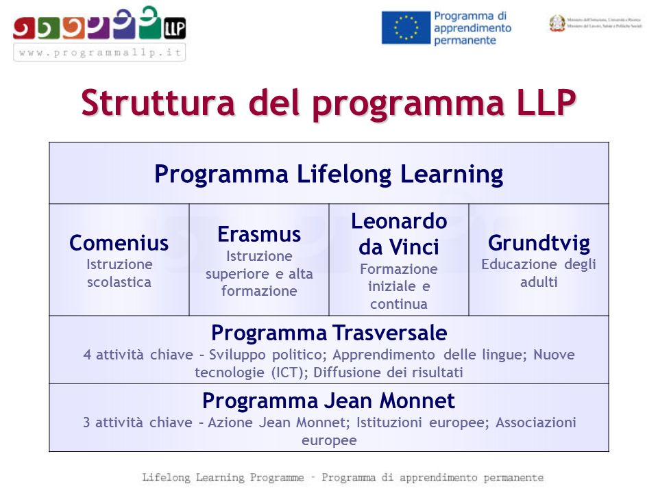 Struttura del programma LLP Programma Lifelong Learning Comenius Istruzione scolastica Erasmus Istruzione superiore e alta formazione Leonardo da Vinc