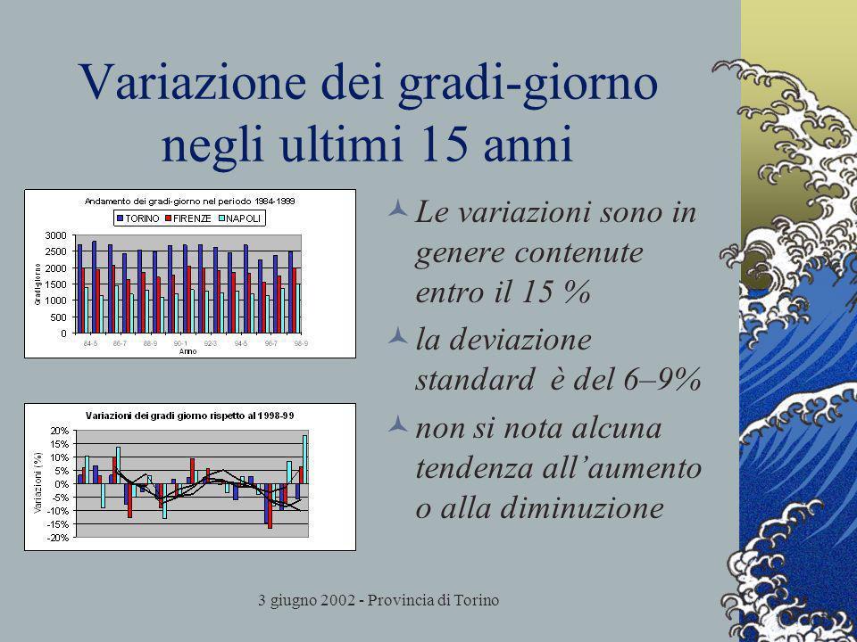 3 giugno 2002 - Provincia di Torino Variazione dei gradi-giorno negli ultimi 15 anni Le variazioni sono in genere contenute entro il 15 % la deviazione standard è del 6–9% non si nota alcuna tendenza allaumento o alla diminuzione