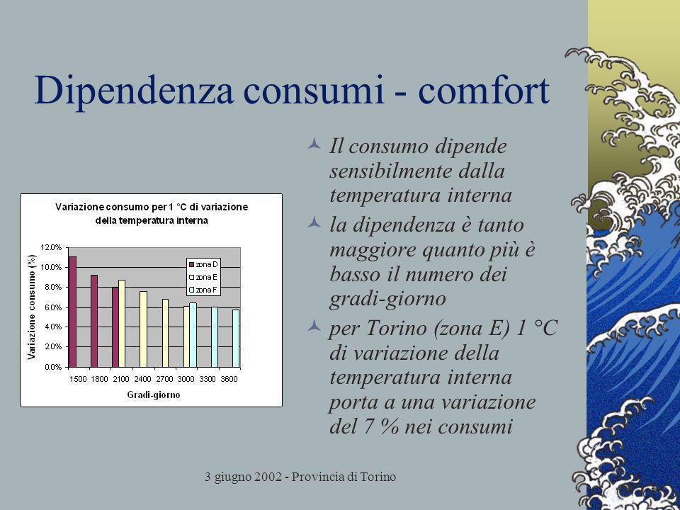 3 giugno 2002 - Provincia di Torino Dipendenza consumi - comfort Il consumo dipende sensibilmente dalla temperatura interna la dipendenza è tanto magg