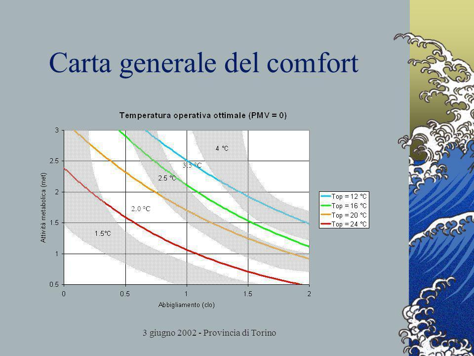 3 giugno 2002 - Provincia di Torino Carta generale del comfort 2.0 °C 3.5 °C