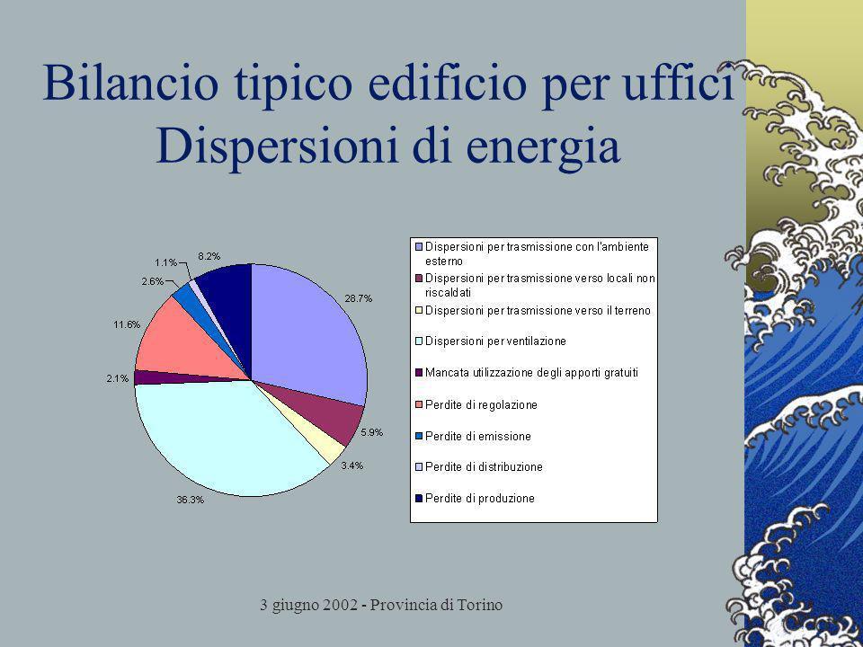 3 giugno 2002 - Provincia di Torino Bilancio tipico edificio per uffici Dispersioni di energia