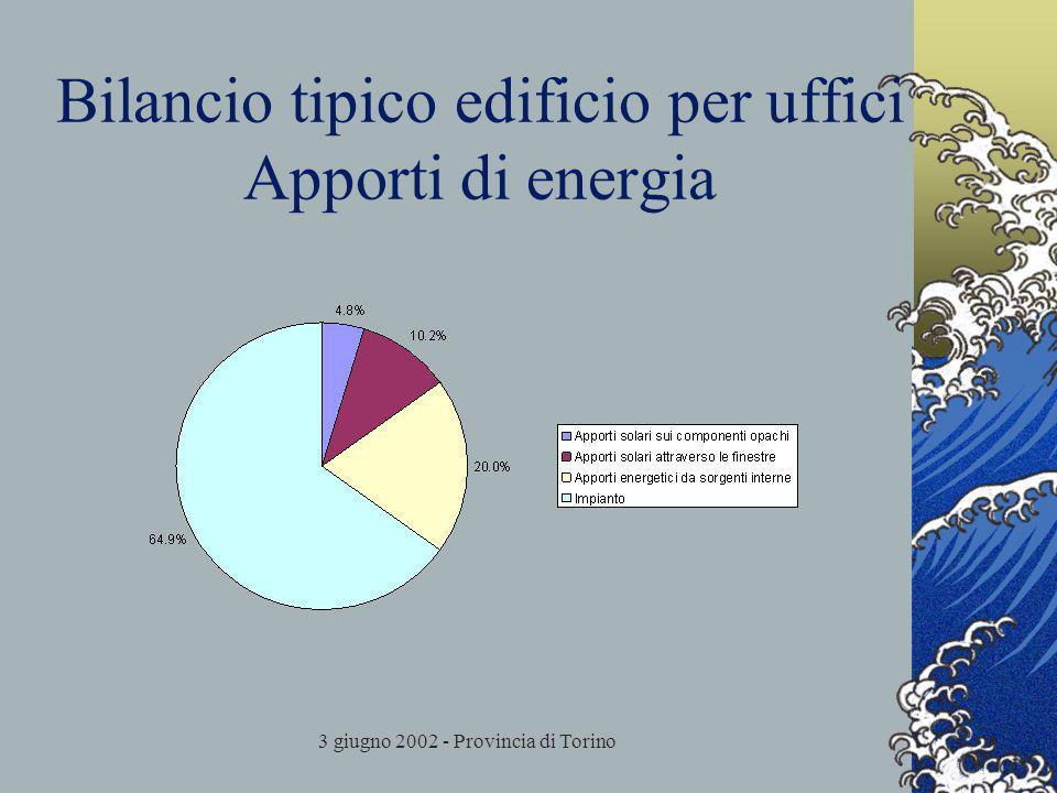 3 giugno 2002 - Provincia di Torino Bilancio tipico edificio per uffici Apporti di energia