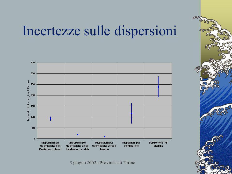 3 giugno 2002 - Provincia di Torino Incertezze sulle dispersioni