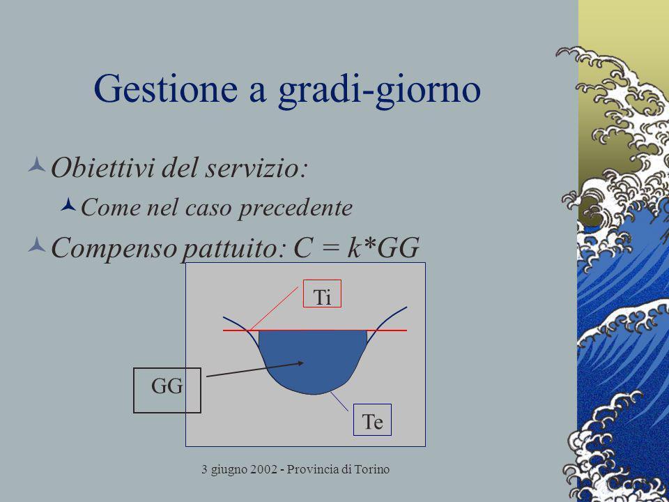3 giugno 2002 - Provincia di Torino Gestione a gradi-giorno Obiettivi del servizio: Come nel caso precedente Compenso pattuito: C = k*GG Ti Te GG