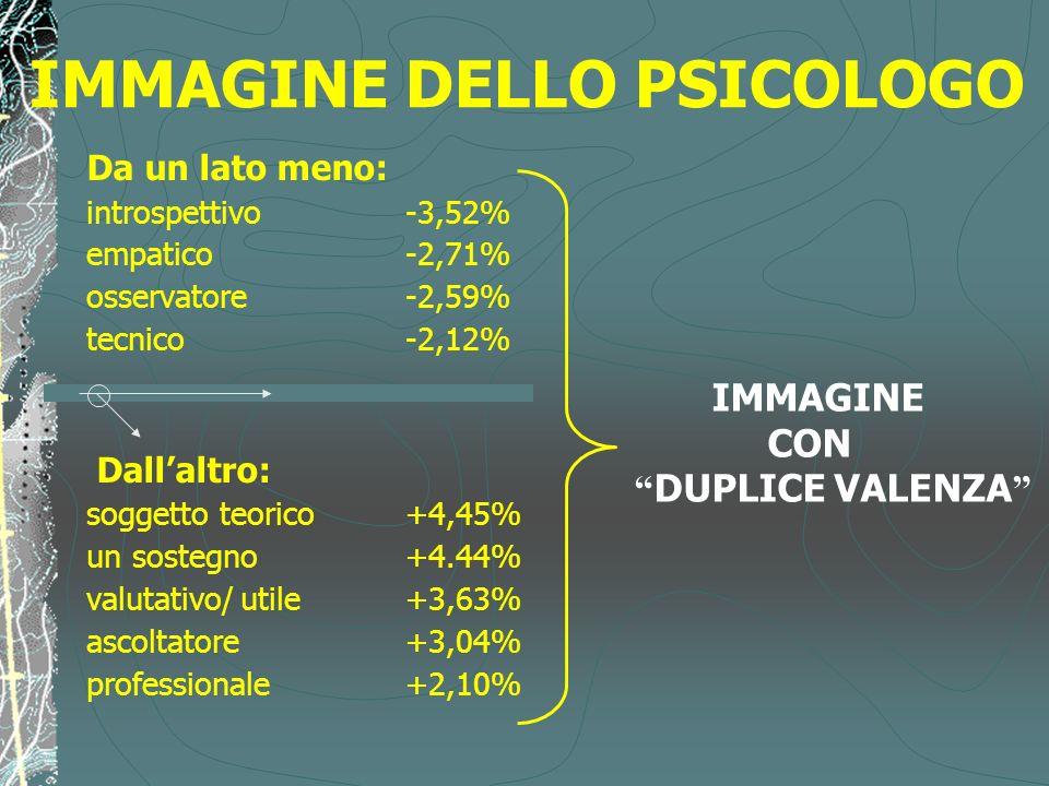 IMMAGINE DELLO PSICOLOGO Da un lato meno: introspettivo -3,52% empatico -2,71% osservatore -2,59% tecnico -2,12% Dallaltro: soggetto teorico +4,45% un