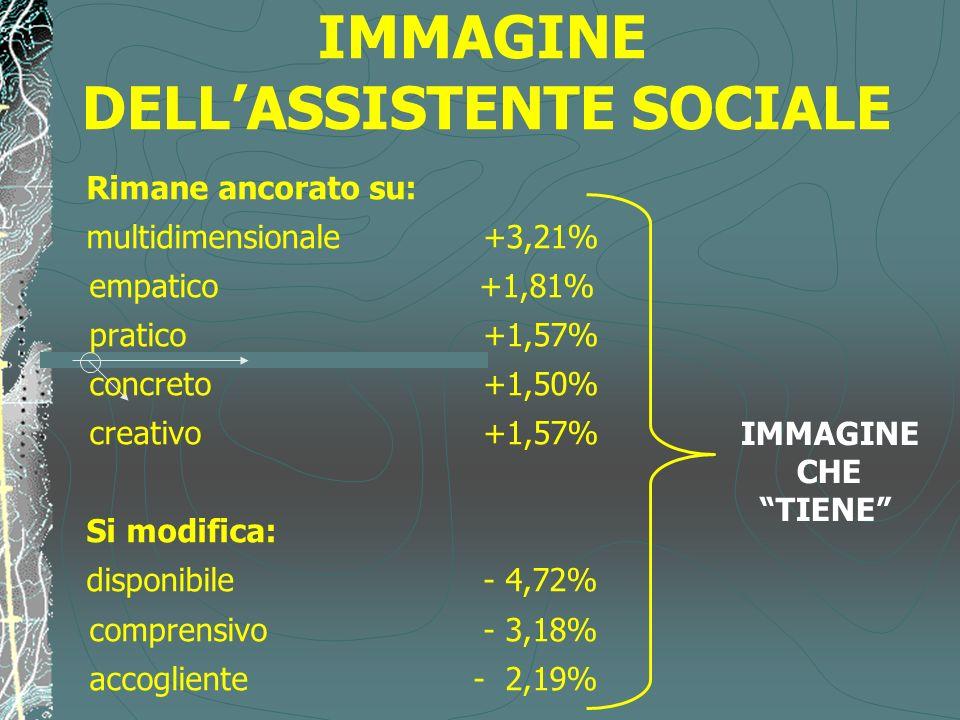 IMMAGINE DELLASSISTENTE SOCIALE Rimane ancorato su: multidimensionale +3,21% empatico +1,81% pratico +1,57% concreto +1,50% creativo +1,57% Si modific
