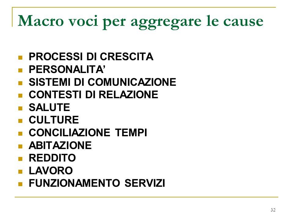 32 Macro voci per aggregare le cause PROCESSI DI CRESCITA PERSONALITA SISTEMI DI COMUNICAZIONE CONTESTI DI RELAZIONE SALUTE CULTURE CONCILIAZIONE TEMP