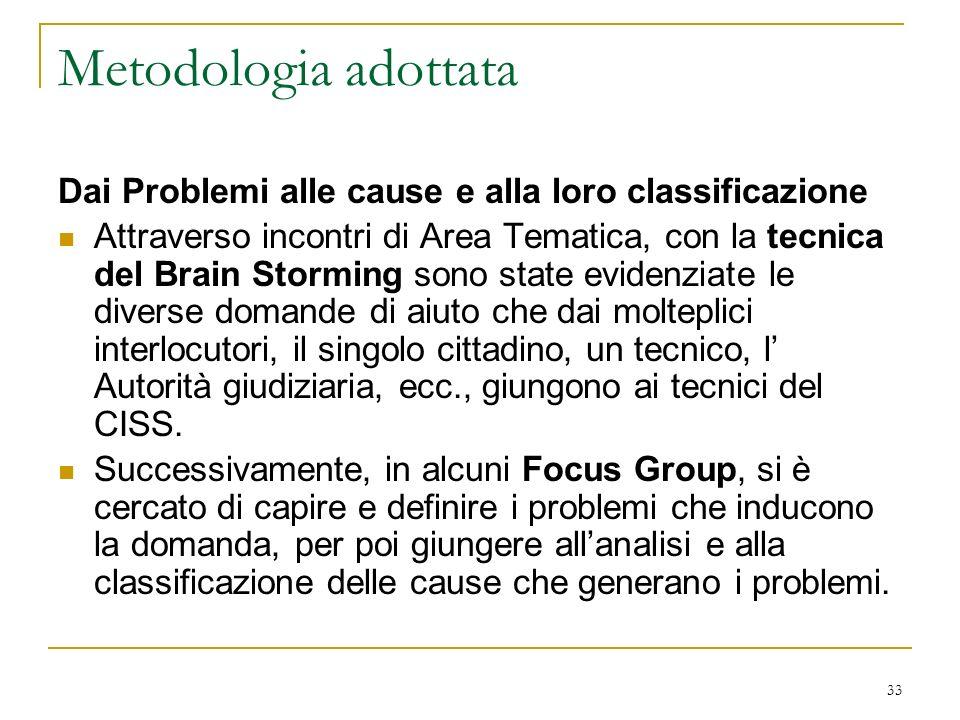 33 Metodologia adottata Dai Problemi alle cause e alla loro classificazione Attraverso incontri di Area Tematica, con la tecnica del Brain Storming so