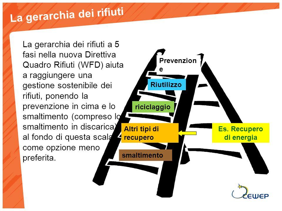 La gerarchia dei rifiuti a 5 fasi nella nuova Direttiva Quadro Rifiuti (WFD) aiuta a raggiungere una gestione sostenibile dei rifiuti, ponendo la prevenzione in cima e lo smaltimento (compreso lo smaltimento in discarica) al fondo di questa scala, come opzione meno preferita.