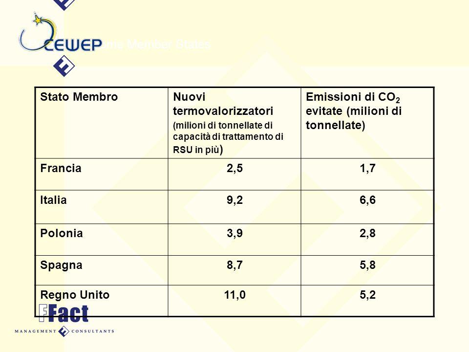 Potential in some Member States Stato MembroNuovi termovalorizzatori (milioni di tonnellate di capacità di trattamento di RSU in più ) Emissioni di CO 2 evitate (milioni di tonnellate) Francia2,51,7 Italia9,26,6 Polonia3,92,8 Spagna8,75,8 Regno Unito11,05,2