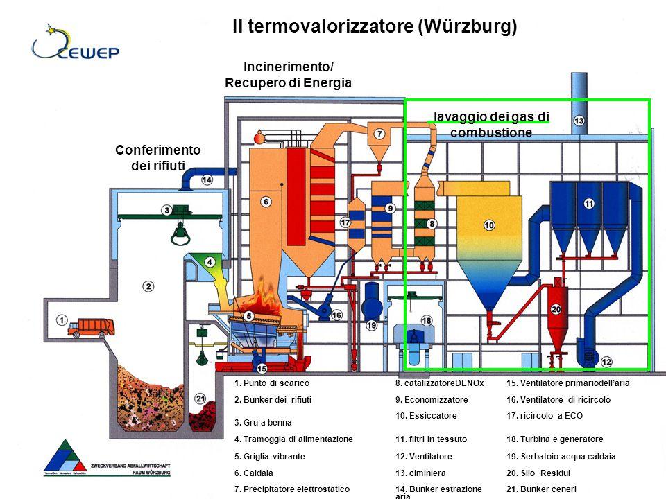 Il termovalorizzatore (Würzburg) 1. Punto di scarico8.