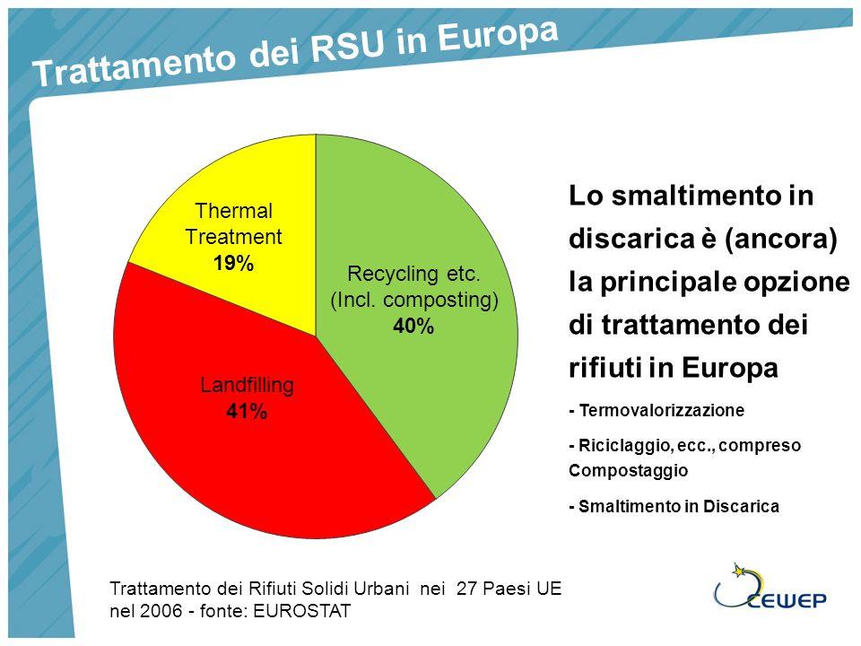 Trattamento dei RSU in Europa Lo smaltimento in discarica è (ancora) la principale opzione di trattamento dei rifiuti in Europa - Termovalorizzazione - Riciclaggio, ecc., compreso Compostaggio - Smaltimento in Discarica Trattamento dei Rifiuti Solidi Urbani nei 27 Paesi UE nel 2006 - fonte: EUROSTAT