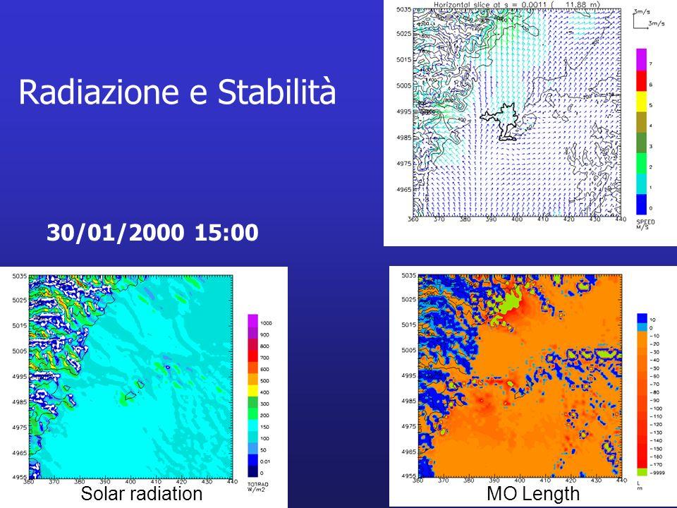 Radiazione e Stabilità 30/01/2000 15:00 Solar radiationMO Length