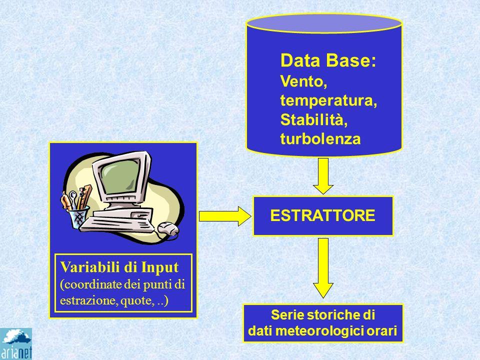Schema estrazione ESTRATTORE Serie storiche di dati meteorologici orari Variabili di Input (coordinate dei punti di estrazione, quote,..) Data Base: V