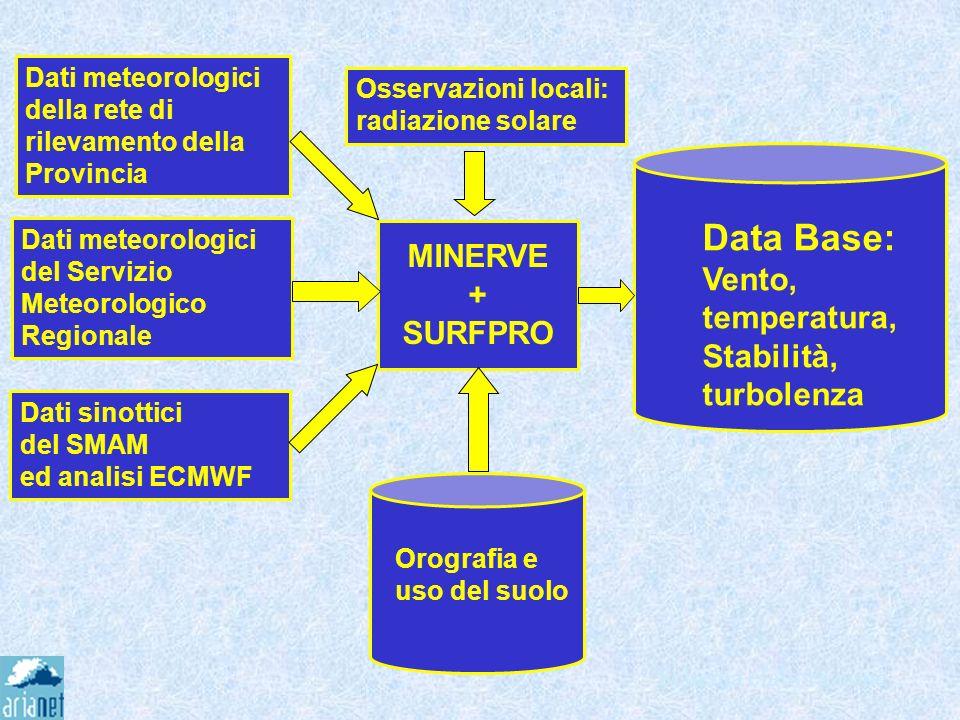 Schema elaborazione Dati meteorologici della rete di rilevamento della Provincia MINERVE + SURFPRO Dati meteorologici del Servizio Meteorologico Regio