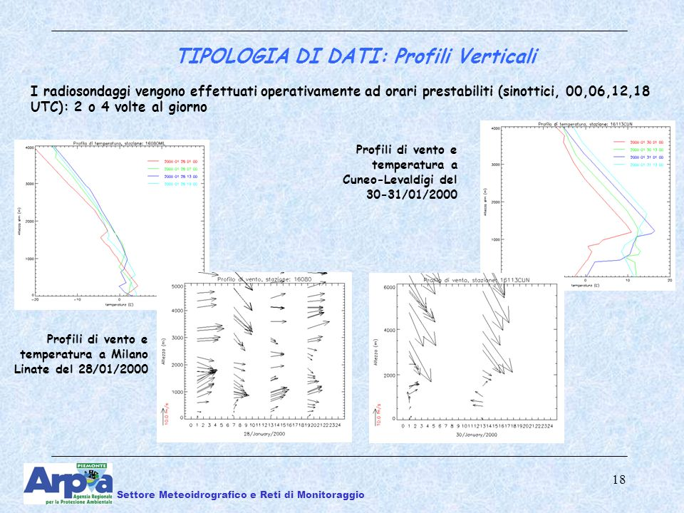 18 TIPOLOGIA DI DATI: Profili Verticali Profili di vento e temperatura a Milano Linate del 28/01/2000 I radiosondaggi vengono effettuati operativamente ad orari prestabiliti (sinottici, 00,06,12,18 UTC): 2 o 4 volte al giorno Profili di vento e temperatura a Cuneo-Levaldigi del 30-31/01/2000 Settore Meteoidrografico e Reti di Monitoraggio