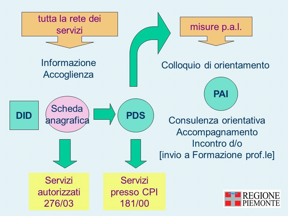 tutta la rete dei servizi Informazione Accoglienza DID Scheda anagrafica PDS Servizi autorizzati 276/03 Servizi presso CPI 181/00 misure p.a.l.