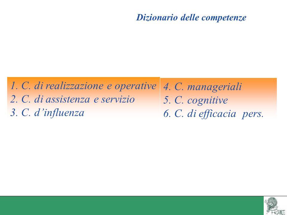 Dizionario delle competenze 1. C. di realizzazione e operative 2. C. di assistenza e servizio 3. C. dinfluenza 4. C. manageriali 5. C. cognitive 6. C.