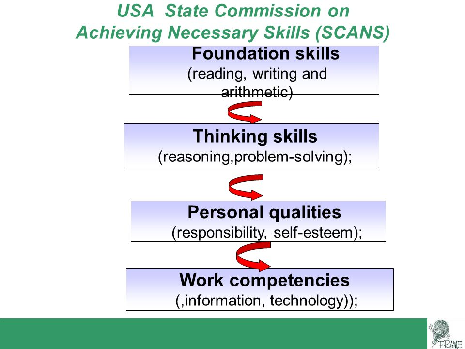 USA State Commission on Achieving Necessary Skills (SCANS) Personal qualities (responsibility, self-esteem); Foundation skills (reading, writing and a