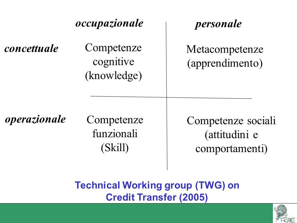 occupazionale personale concettuale operazionale Competenze cognitive (knowledge) Metacompetenze (apprendimento) Competenze funzionali (Skill) Compete