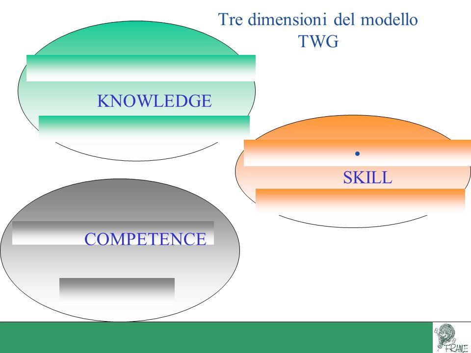 Tre dimensioni del modello TWG KNOWLEDGE COMPETENCE SKILL