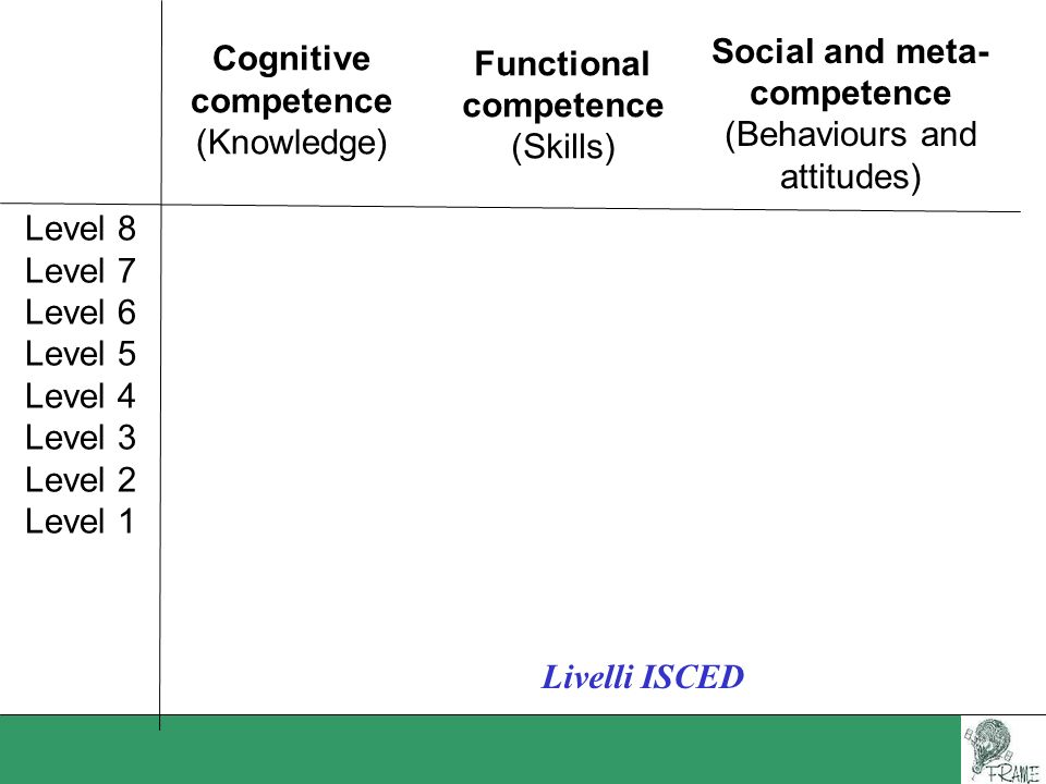 Cognitive competence (Knowledge) Functional competence (Skills) Social and meta- competence (Behaviours and attitudes) Level 8 Level 7 Level 6 Level 5
