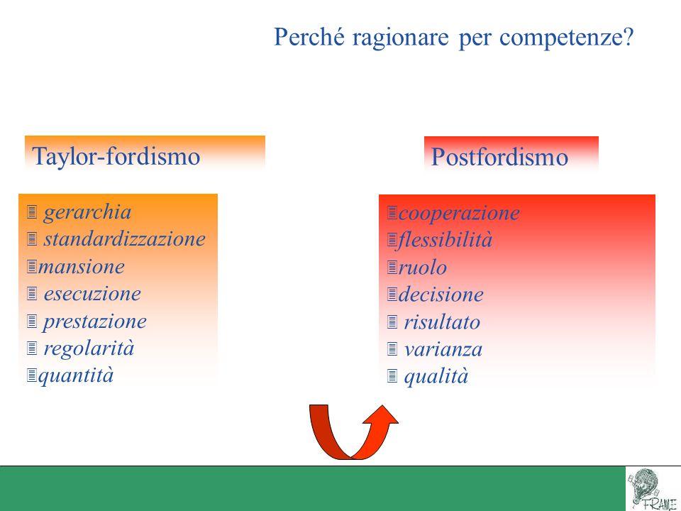 Perché ragionare per competenze? 3 gerarchia 3 standardizzazione 3 mansione 3 esecuzione 3 prestazione 3 regolarità 3 quantità 3 cooperazione 3 flessi