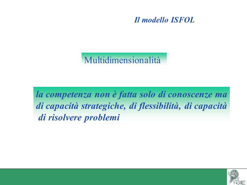 Il modello ISFOL la competenza non è fatta solo di conoscenze ma di capacità strategiche, di flessibilità, di capacità di risolvere problemi Multidime