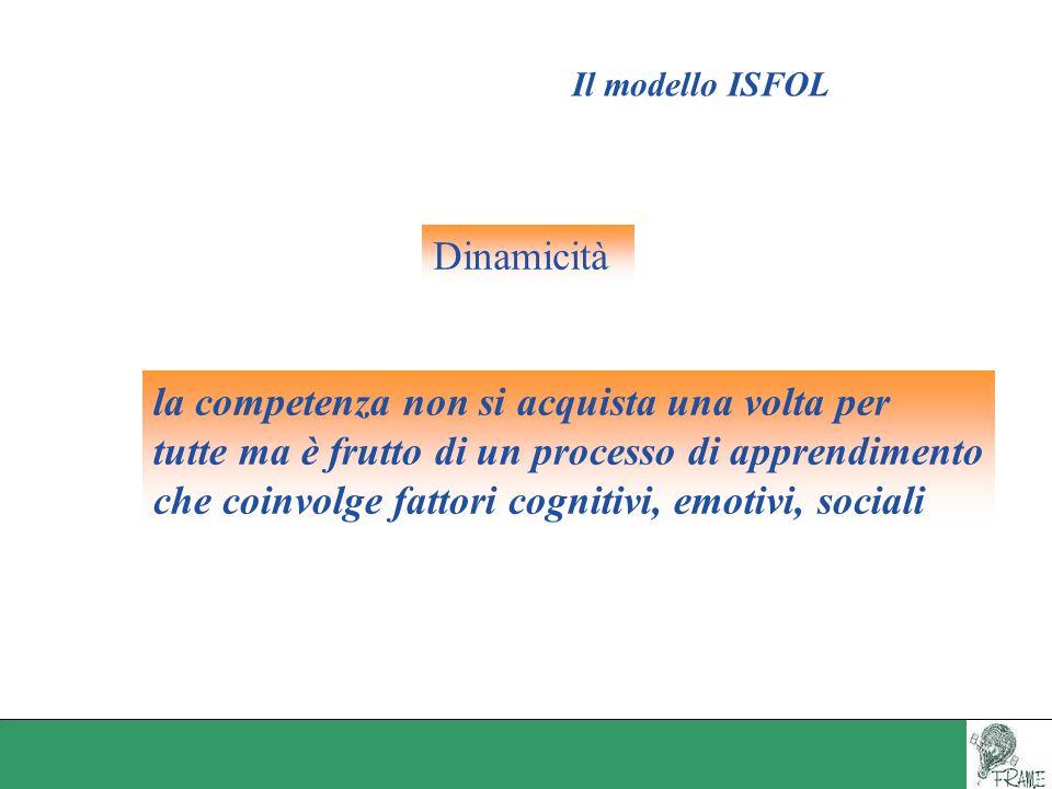 Il modello ISFOL la competenza non si acquista una volta per tutte ma è frutto di un processo di apprendimento che coinvolge fattori cognitivi, emotiv