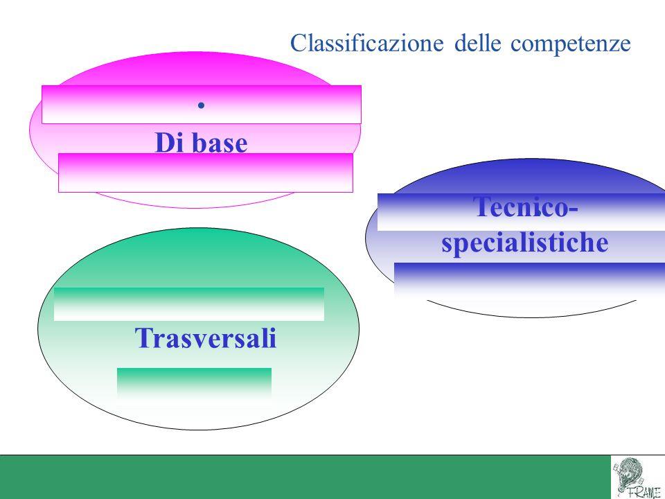 Classificazione delle competenze Di base Trasversali Tecnico- specialistiche