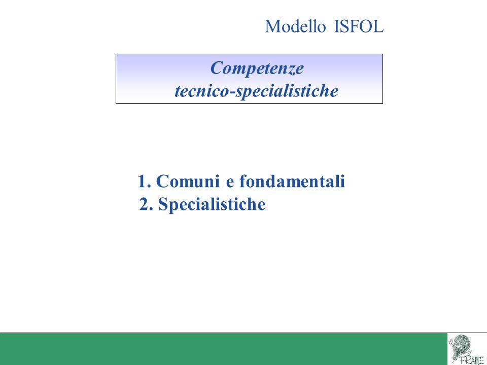 Modello ISFOL Competenze tecnico-specialistiche 1. Comuni e fondamentali 2. Specialistiche