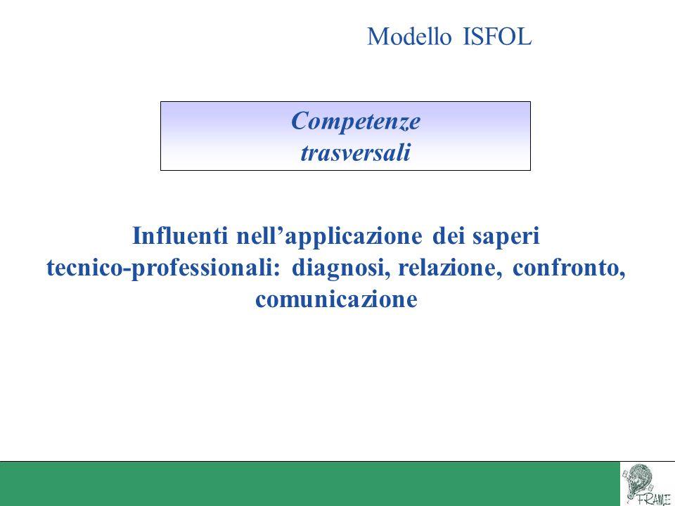 Modello ISFOL Competenze trasversali Influenti nellapplicazione dei saperi tecnico-professionali: diagnosi, relazione, confronto, comunicazione