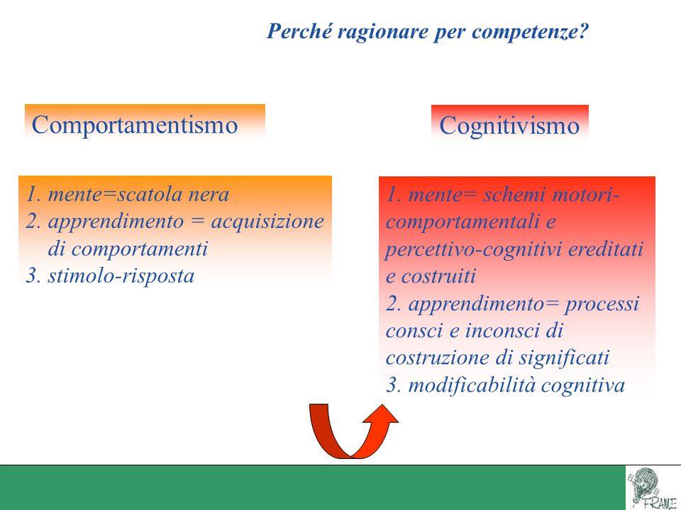 Perché ragionare per competenze? 1. mente=scatola nera 2. apprendimento = acquisizione di comportamenti 3. stimolo-risposta 1. mente= schemi motori- c