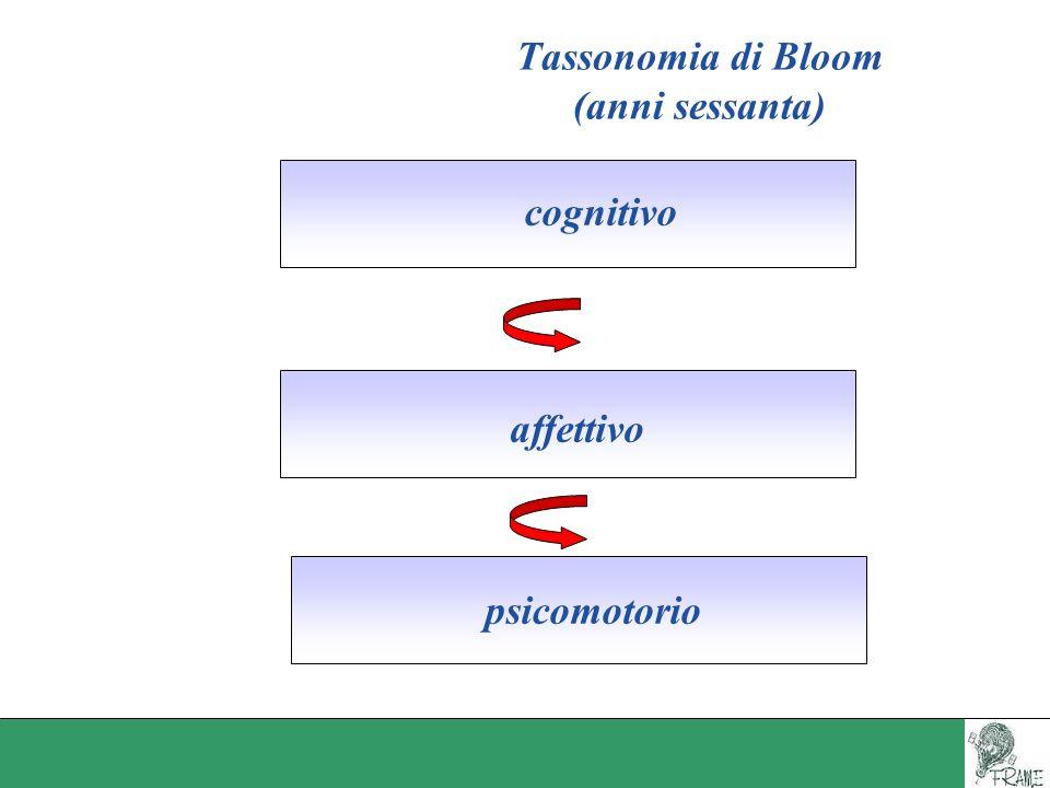 Tassonomia di Bloom (anni sessanta) psicomotorio affettivo cognitivo