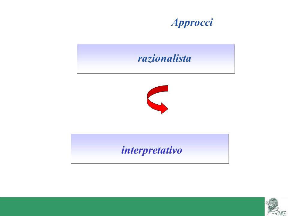 Approccio razionalista Orientato al lavoro Multidimensionale Orientato al lavoratore
